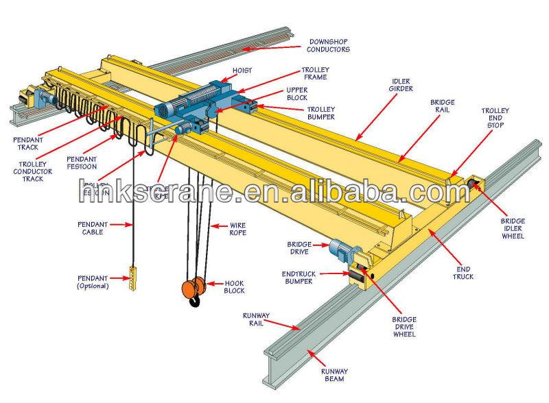 Overhead Crane Busbar System : Electric double beam bridge crane hoist