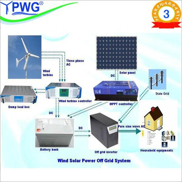 Factory Price Solar Charge Controller,12v 24v 48v Solar Controller ...