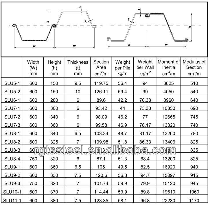Az-13-700z Z Type Cold Formed Steel Sheet Pile Manufcture