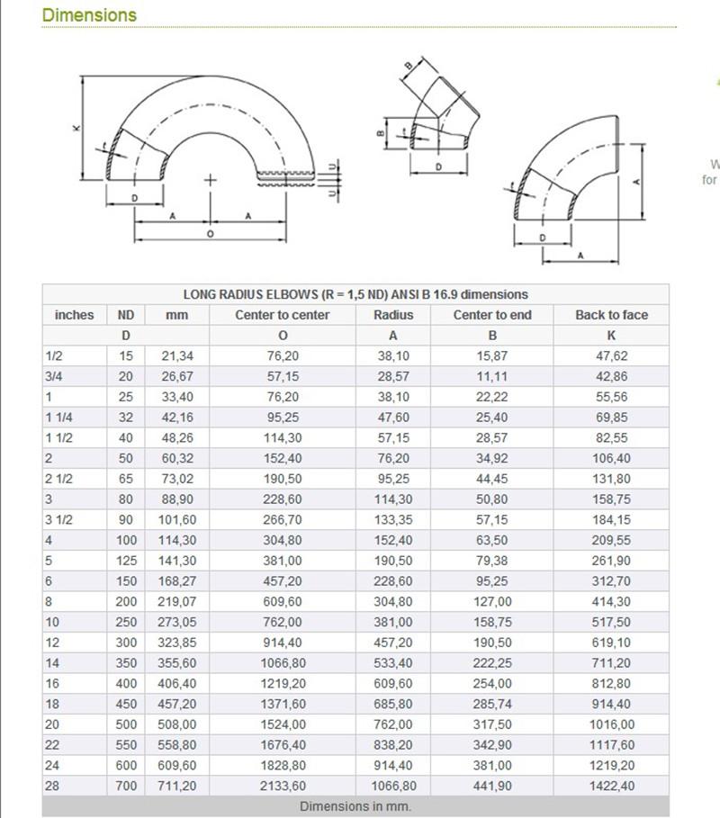 Pipe Bend Radius Chart Tulum Smsender Co