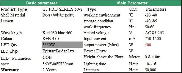 חדש משולב שבב לגדול אור 630nm אדום+כחול 460nm 400W G3 PRO SERIES 8*50W COB LED חם מכירת 2 שנים אחריות