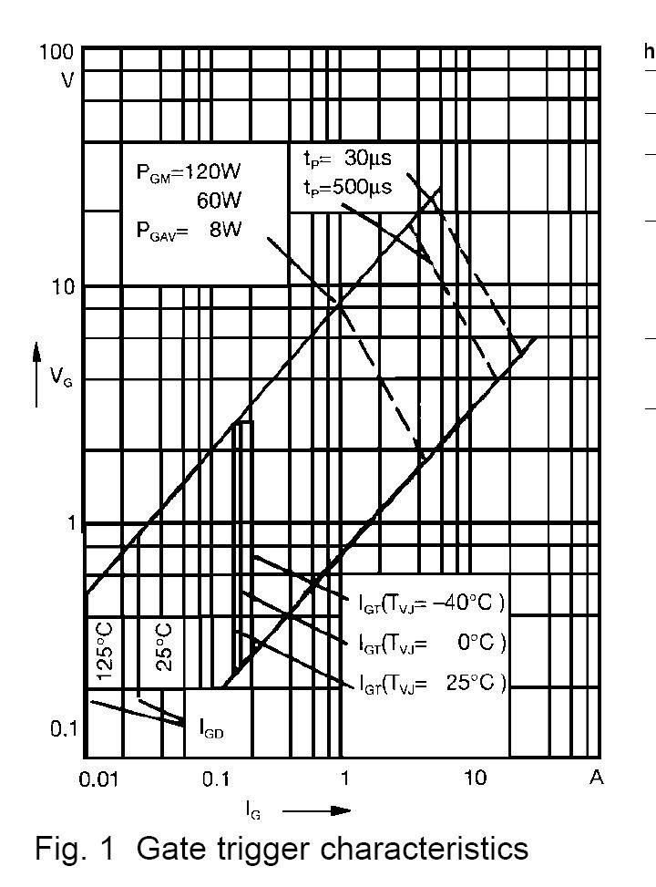 ixys diode module