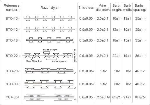 Razor wire types wire center razor wire types freerunsca Gallery