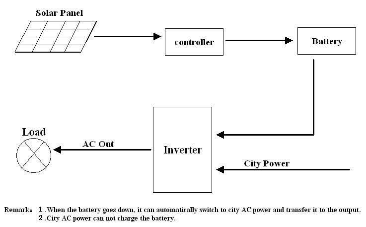 Dc 110v To Ac 220v 10kw Pure Sine Wave Solar Power Inverter Circuit
