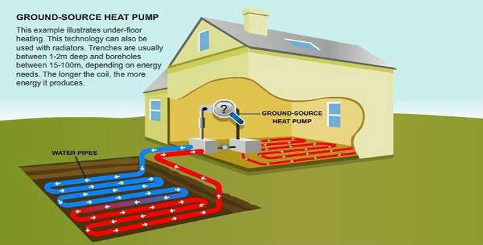 Fonte Di Calore Terra Acqua Pompa Per Riscaldamento A Pavimento