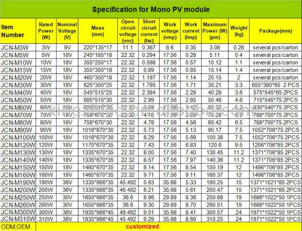 Jcn Small Solar Module 20w Solar Panel Cheap Price Buy