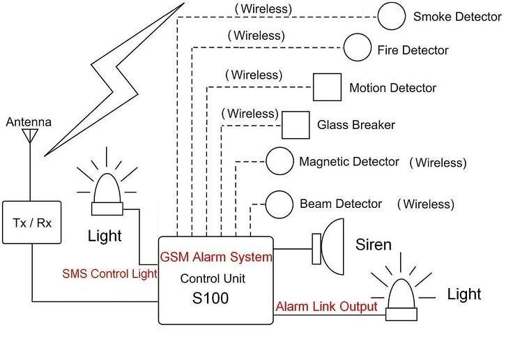 wireless lcd screen gsm sms home burglar alarm system ebay. Black Bedroom Furniture Sets. Home Design Ideas