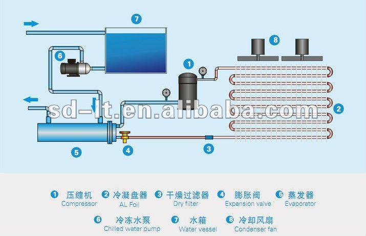 Sistema de refrigeracion industrial chiller
