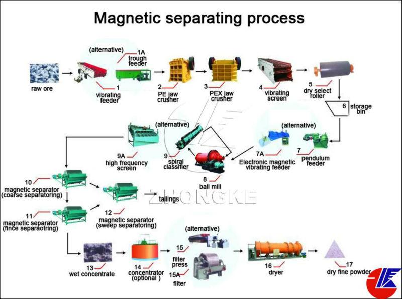 Copper Gold Zinc Silver Lead Iron Beneficiation Plant Line