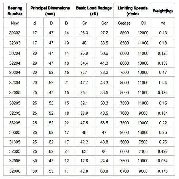 Ball Bearing Size Reference Chart : Bearing size chart inch ball charts ayucar