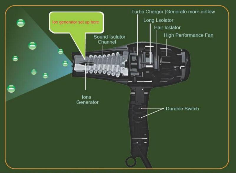 Negative Ion Generators For Hairdryer Tfb Xya1 Needle