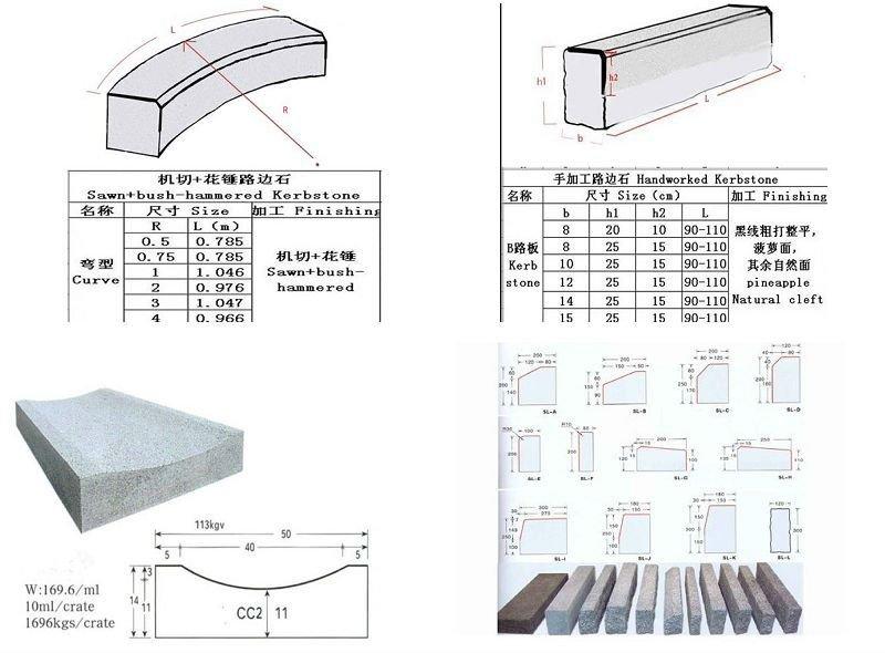 Granite Curb Detail Related Keywords & Suggestions - Granite