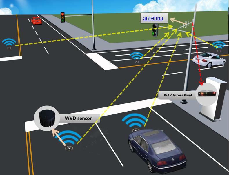 Traffic Intelligence from Video