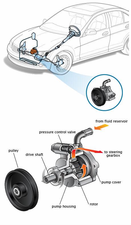 Car Parts For Toyota Honda Mutsubishi Bmw Mazda Electric Power Steering Pump