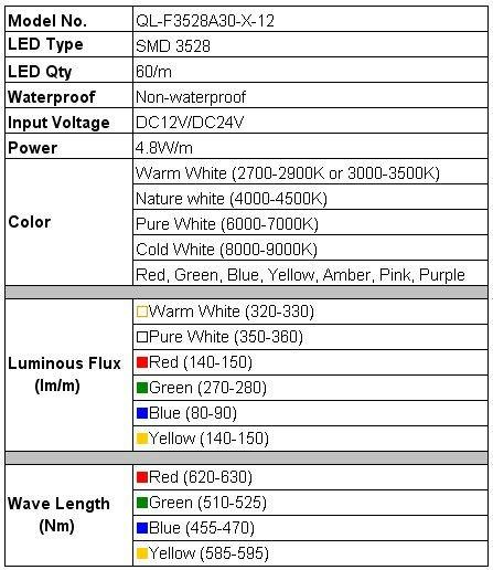 exterior led lighting specifications. super bright amber led strip lighting exterior led specifications e