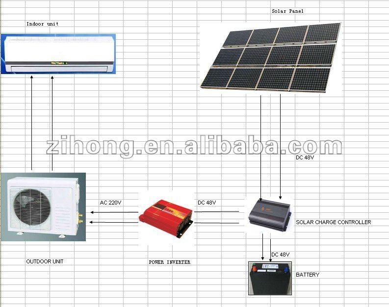 Hybrid Solar Air Conditioner Split Solar Air Conditioner