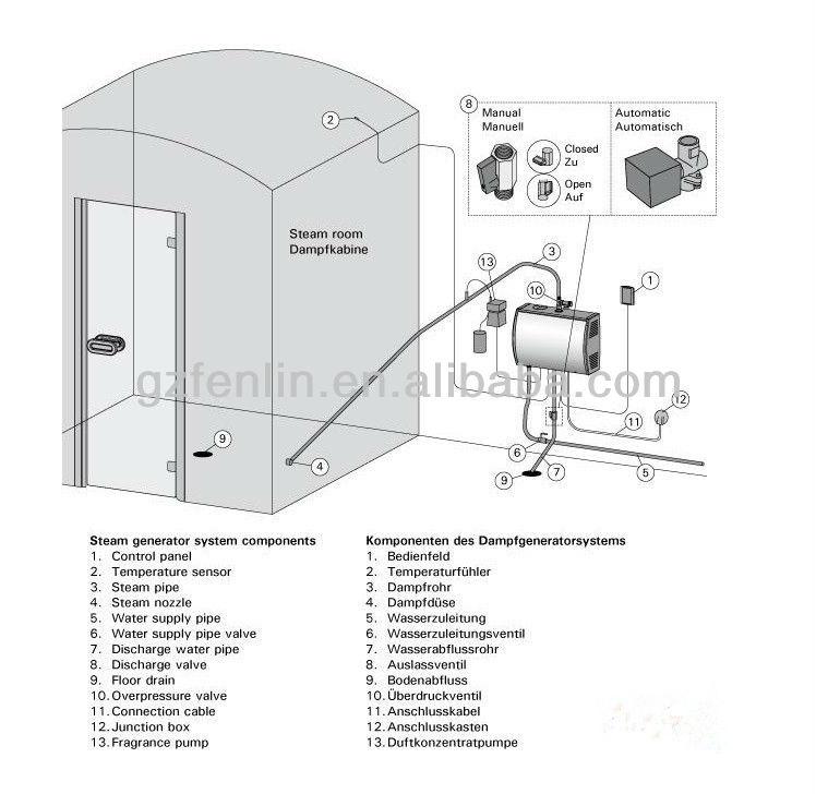 Wet Steam Machine Steam Bath Generator Steam Sauna - Buy Steam ...
