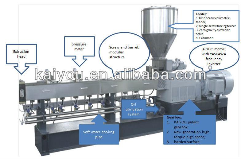 extruder machine process