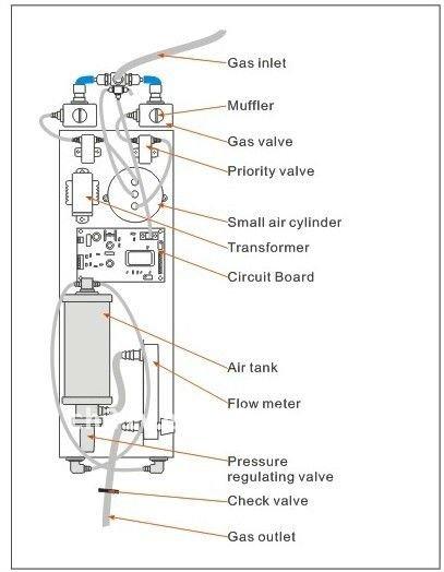 Chiller Fan Air Compressor Molecular Sieve Oxygen
