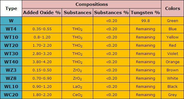 Tungsten electrode chart buy tungsten electrode chart tig