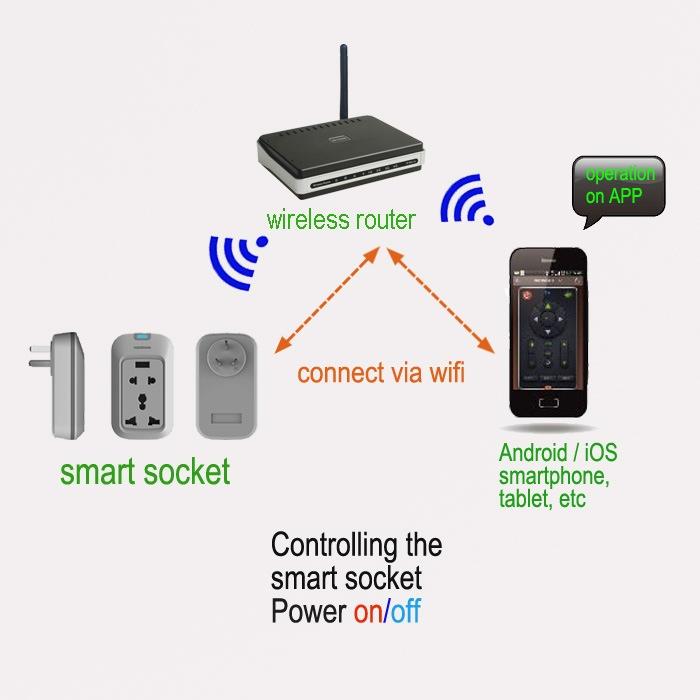 New Power Control Tech Plug Socket Home Automation Control