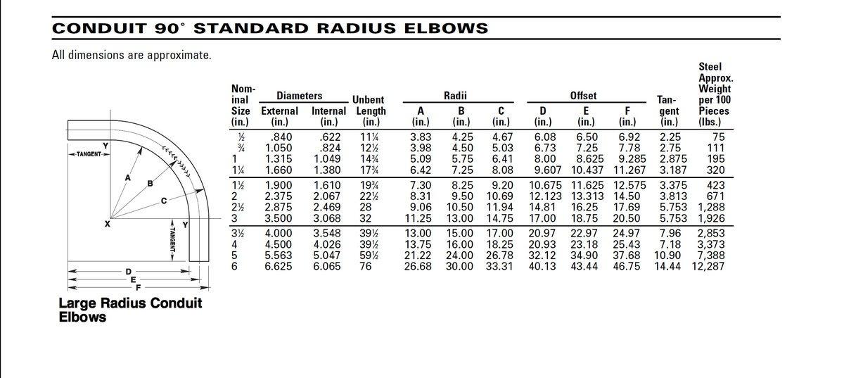 Electrical Pipe Bending Multipliers & Conduit Bending Offset