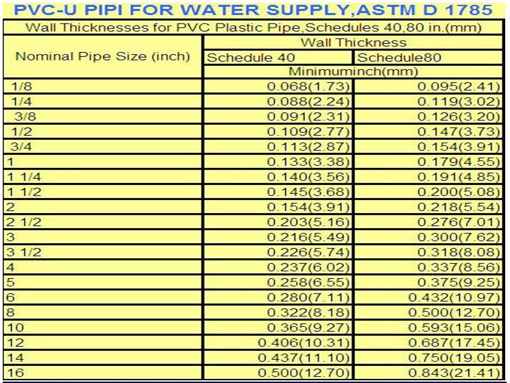 Din Jis Bs Astm Iso Standard Upvc Pipe 4 Inch Pvc Pipe