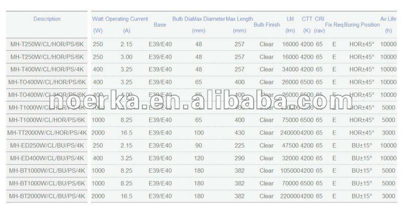216-4-212 L/ámpara de Halogenuros met/álicos 250W tubular E40 4000/ºK Ref