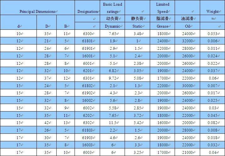 High Quality Deep Groove Ball Bearing 6206zz 6206 2rs 6206
