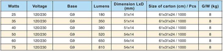 tipo luces halgenas lmparas halgenas g g g halgena bombillas