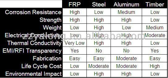 Fibre Glass Products/fibre Reinforced Plastic (frp) Products,I ...