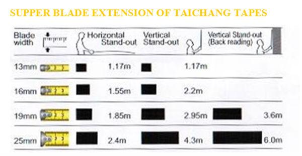 Tajima,Stanley Powerful Abs Rubber Coat Measurement Tape,Auto ...