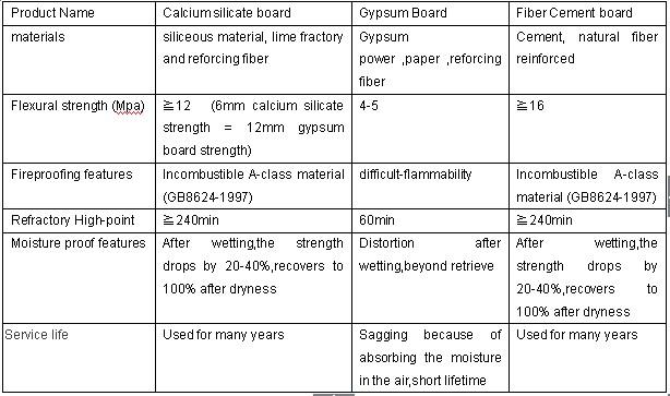 Bulkhead And Calcium Silicate Board : Calcium silicate ceiling board colorful