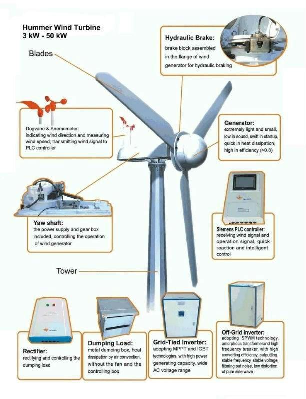 Eolic Generator 50kw Wind Turbine Power Plant Buy Eolic