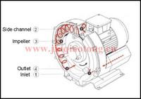 Low Price Ac Motor Jqt-3000-c Industrial Air Blower Vaccum Pump ...