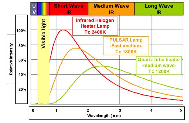 Round Tube Ir Lamps Infralight Nir Emitters Halogen Lamp Halogne Heater Ir Lamp Buy Round Tube