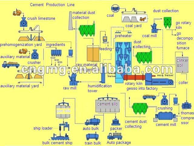 Cement Plant Flow : Flow chart of cement plant buy