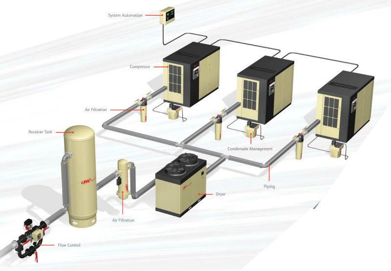 670327422_888 ingersoll rand medium rotary screw air compressors (ingersoll rand