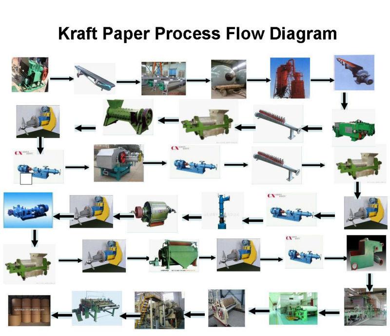 2100mm Kraft Paper For Bag/carton Making Machinery - Buy ...