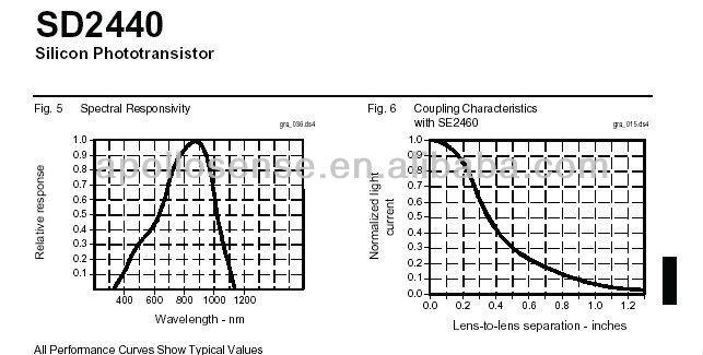 npn silicon phototransistor sd2440