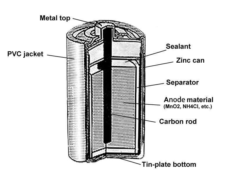 high running performance r20 torch battery