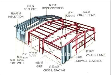 Factory Steel Structures Famous Steel Structures Buy