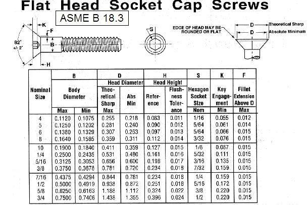 Flat Head Socket Cap Screws - Buy Socket Cap ScrewsSocket Cap ScrewsSocket Screws Product On ...