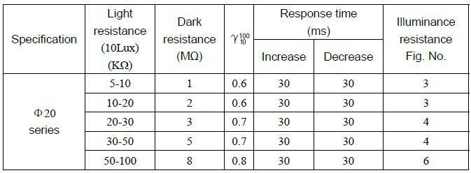 Large 20mm Ldr Photoresistor Sensor Photo Sensor Buy