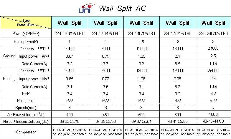 Wall Split Type Air Conditioner 9000btu 12000 Btu 18000btu