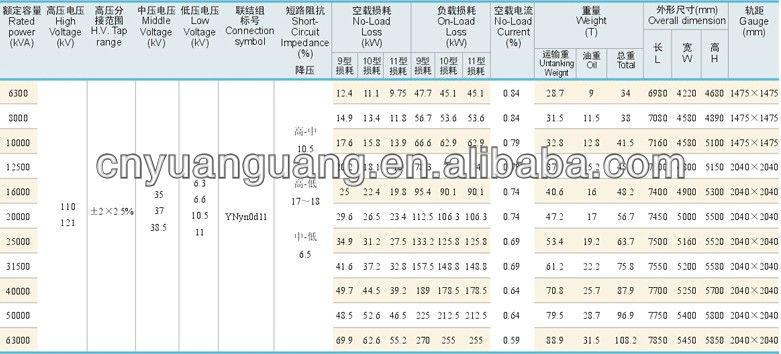 Image Result For Mva Transformer Specification