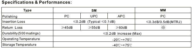 12set SC Fiber Pigtail
