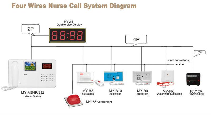 MY Nurse Call