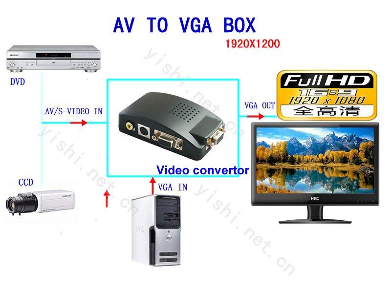 av01 svideo rca bnc to vga converter bnc01 analog to