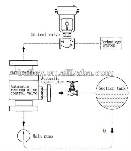 automatic recycling control valve minimum flow valve buy automatic valve re. Black Bedroom Furniture Sets. Home Design Ideas
